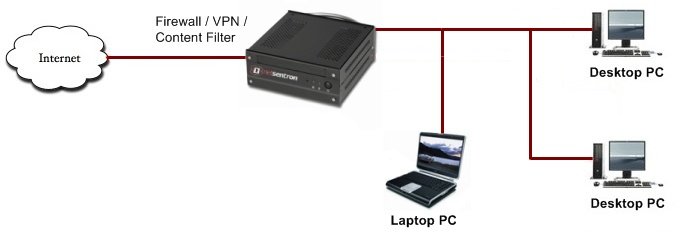 The NetSentron keeps your computers and your children safe when using the Internet.